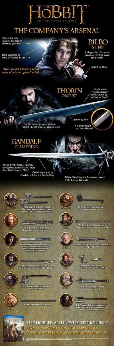 The Hobbit: An Unexpected Journey Weapons Guide