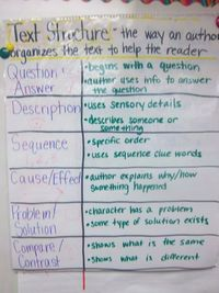 Text Structure Anchor chart