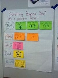 Process chart for writing a Persuasive Letter