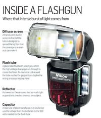 how camera flash works : (+Flash photography cheat sheet: what's inside your flashgun)