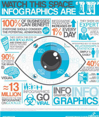 We live in an age of �€œBig Data�€œ..which means there is more data than ever before.9 Awesome Reasons to Use Infographics in your Content Marketing In one day we create 1.5 billion pieces of content, 140 million tweets and 2 millio...