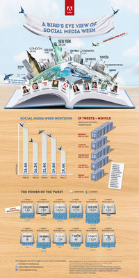 The Benefits of Infographics